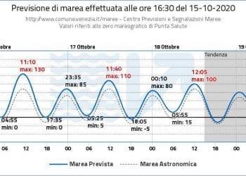 Venezia, atteso un nuovo picco d'acqua alta per venerdì 16. Previsioni del Centro Maree