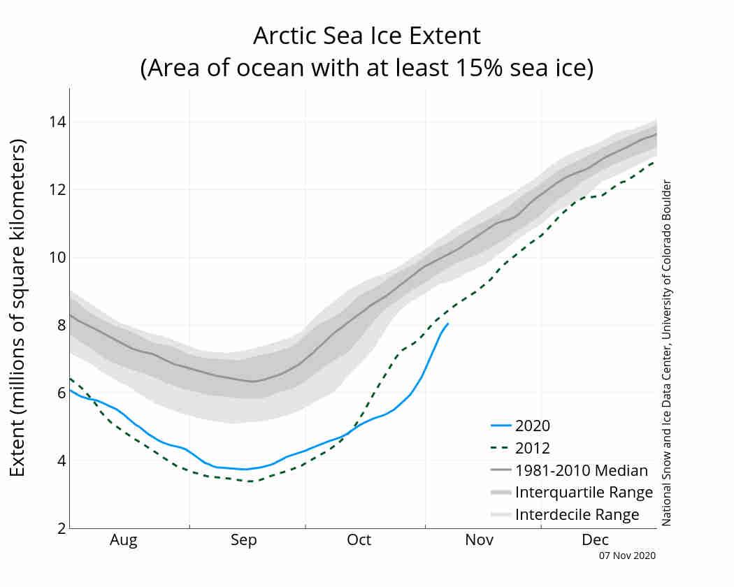 La linea azzurra rappresenta l'andamento dell'estensione del ghiaccio di quest'anno.