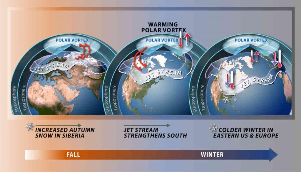 Meteo Febbraio: Primavera precoce? GIAMMAI, irruenti effetti Vortice Polare