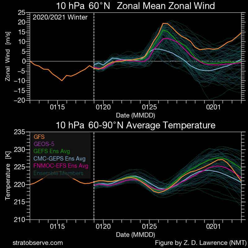 I grafici mostrano il rinforzo del Vortice Polare in stratosfera nei prossimi giorni, ma poi un successivo indebolimento entro inizio febbraio con una stima di riscaldamento e attenuazione dell'intensità dei venti zonali